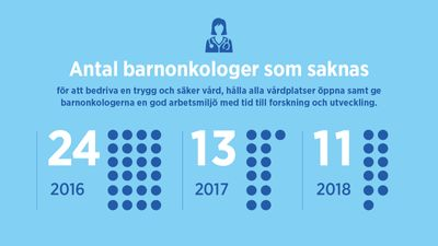 Antal barnonkologer som saknas. Barncancerbarometern 2018.