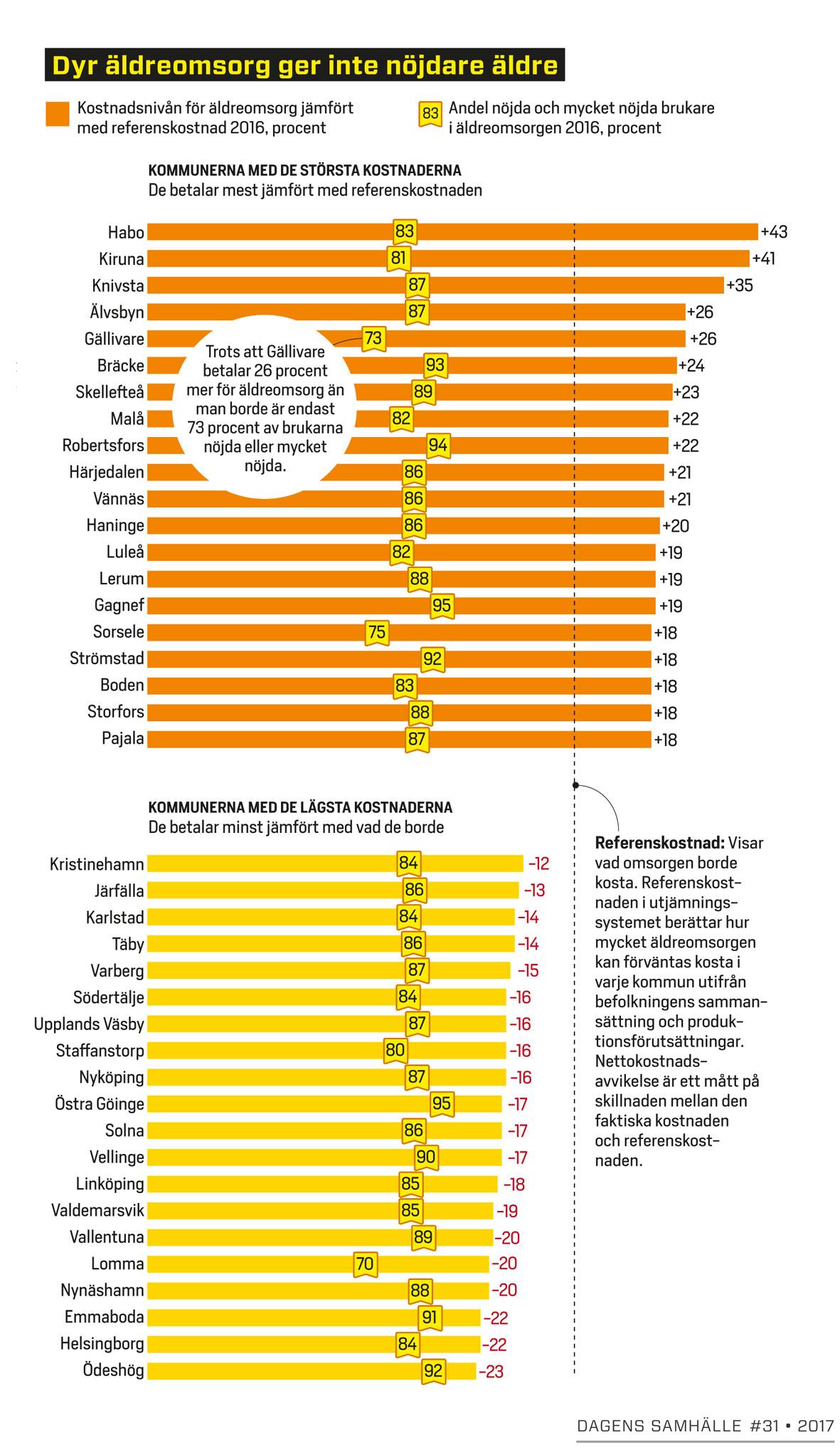 Kostnader vs brukarbetyg äldreomsorg