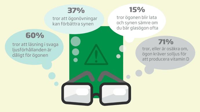 Svenskar okunniga om orsaker till dålig ögonhälsa  09eae531b1570