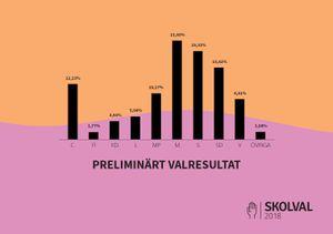 Preliminärt valresultat Skolval 2018
