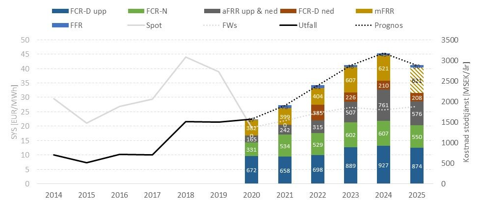 Diagram: Historiskt och förväntad kostnadsutveckling för stödtjänster för åren 2014–2025.