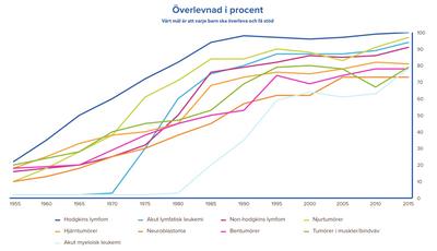 Graf som visar den historiska utvecklingen i överlevnadsgrad i Sverige för olika barncancerdiagnoser.