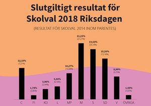 Slutgiltigt resultat Skolval 2018