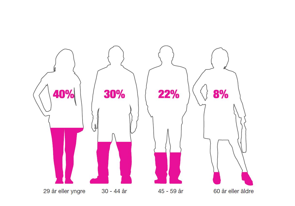 40 procent är yngre än 29 år
