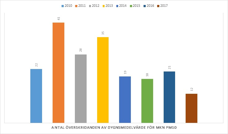 En ny mätning visar att antalet farliga partiklar i luften har minskat på Hamngatan.